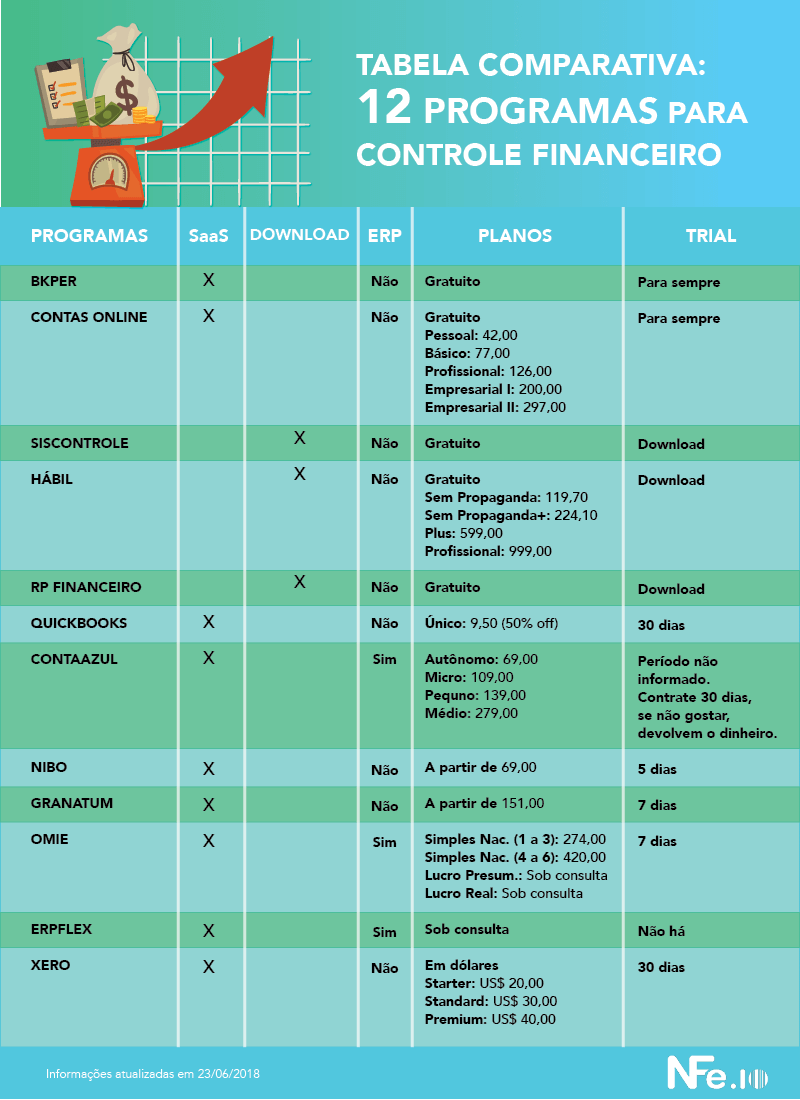 estrutura do departamento financeiro