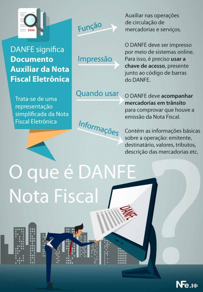 O que é Danfe Nota Fiscal?