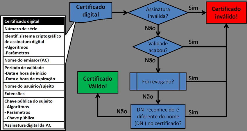 O que é Certificado Digital e para que serve