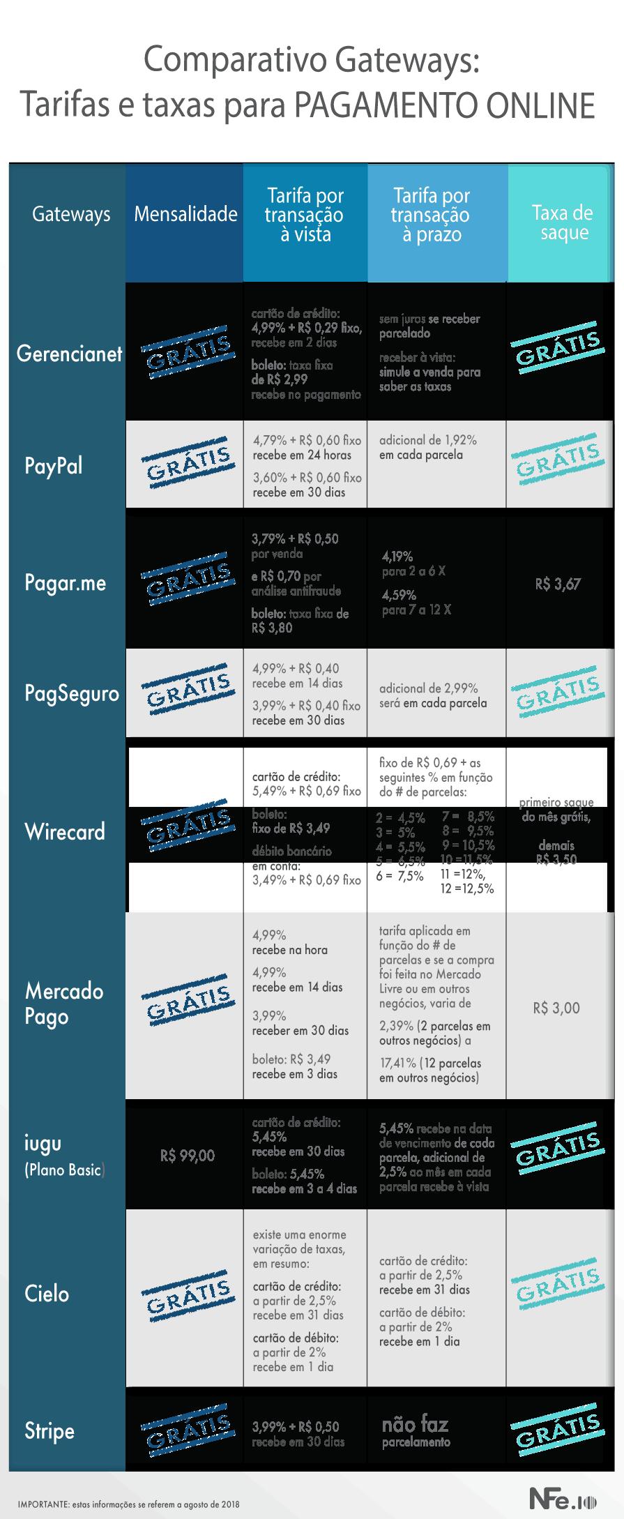 qual o gateway de pagamento mais barato