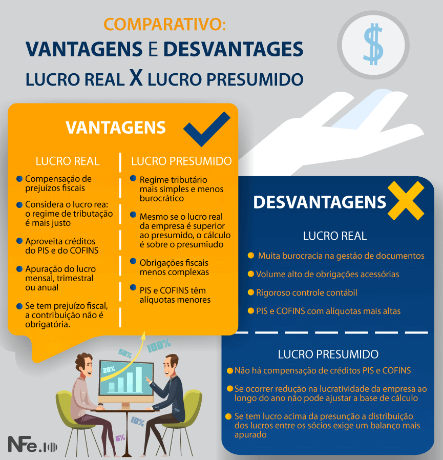 Contabilidade para e-commerce lucro real ou presumido