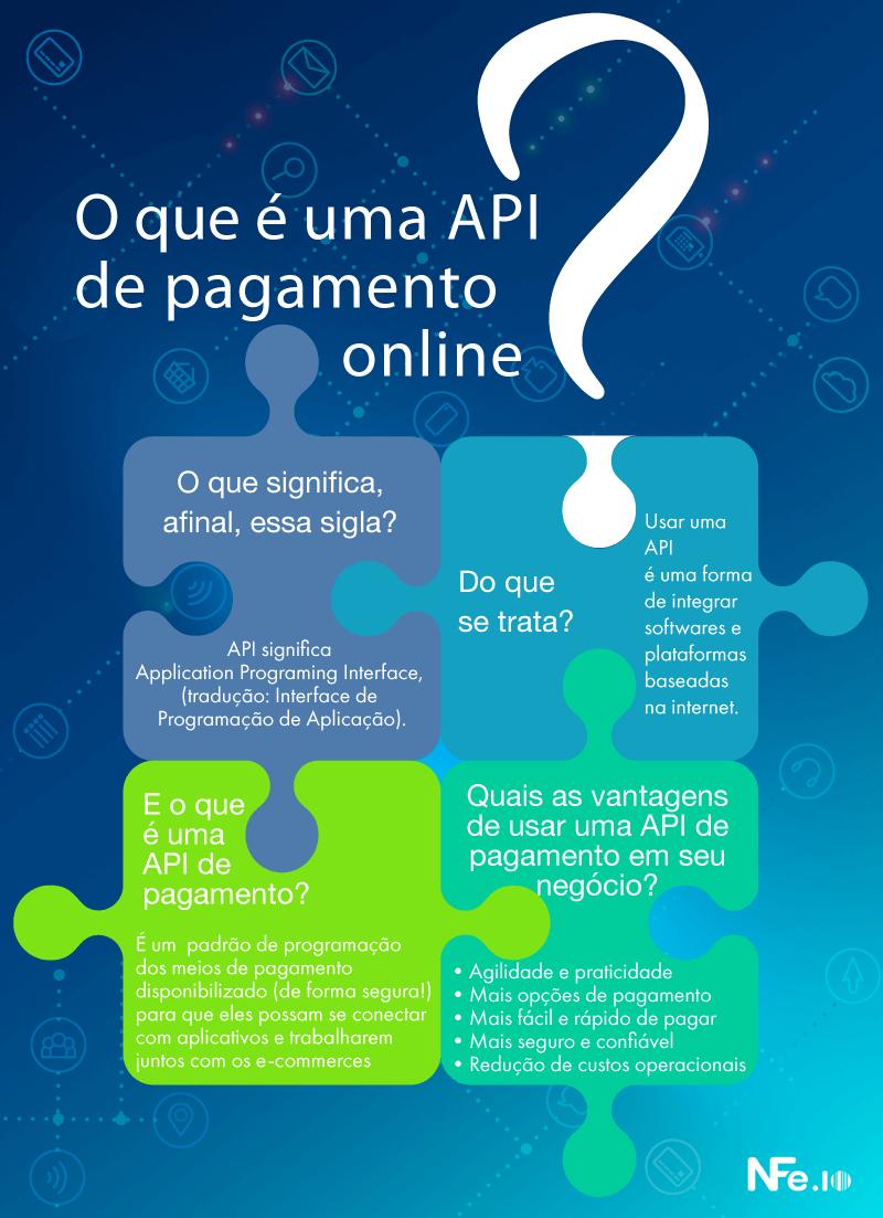 API de pagamento online