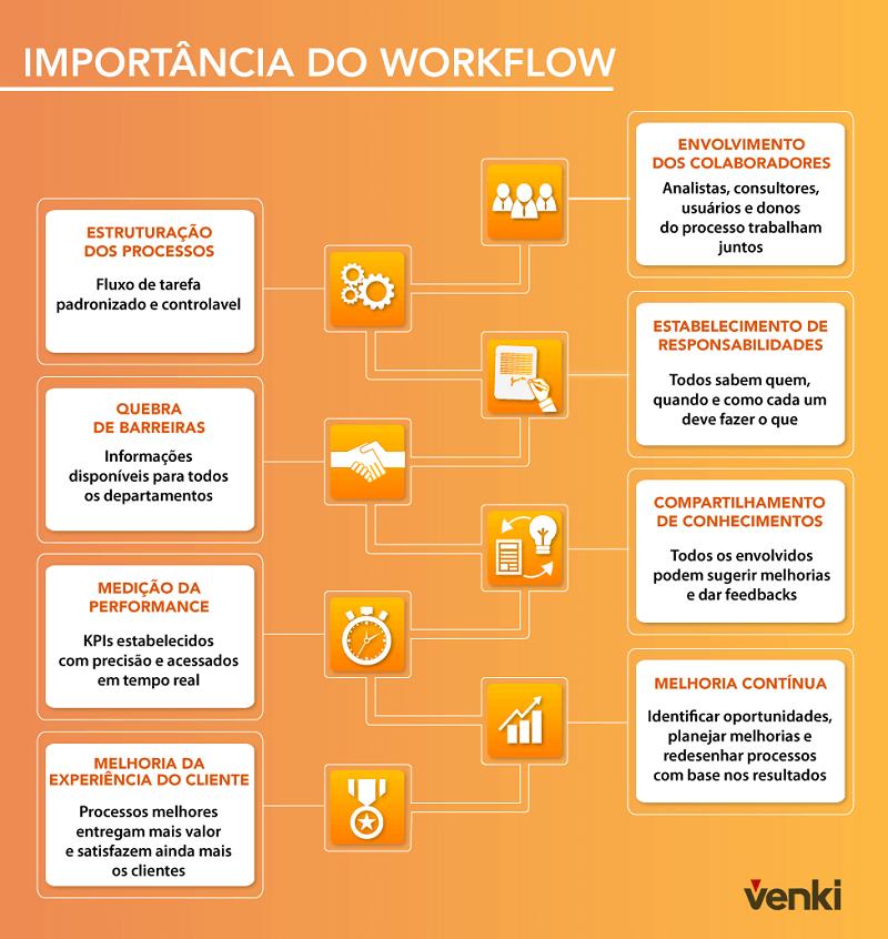 O que é workflow