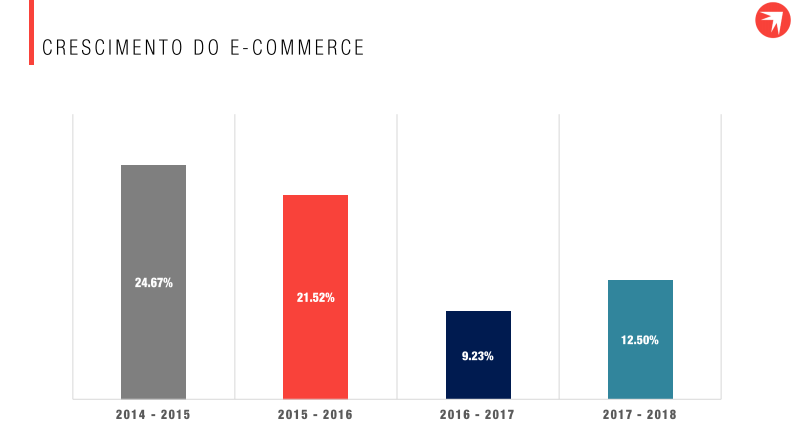 Como aumentar vendas e-commerce