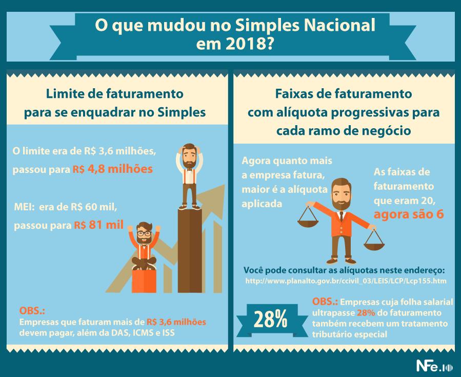 Como calcular o Simples Nacional