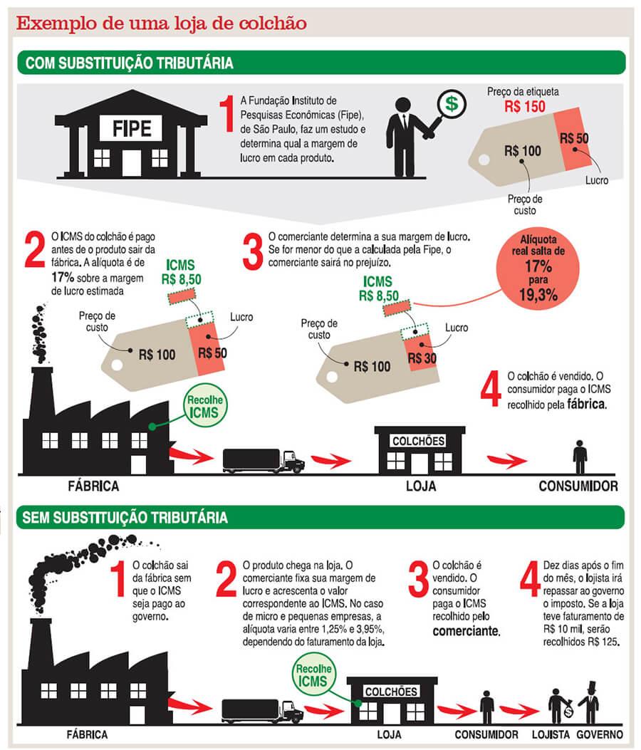 Como calcular substituição tributária