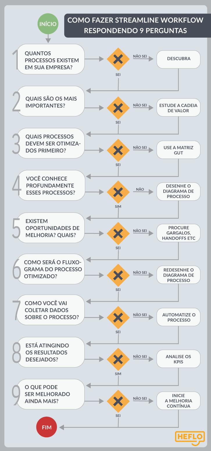 Como criar um workflow