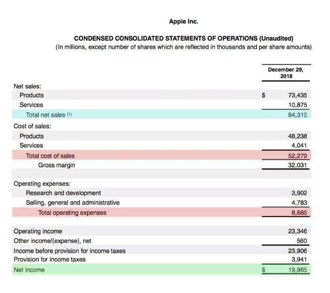 calcular o custo operacional de uma empresa