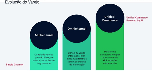 Unified commerce o que é